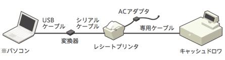 システムの構成図